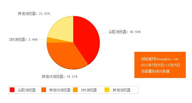 IE6浏览器使用率占比较去年大幅下降
