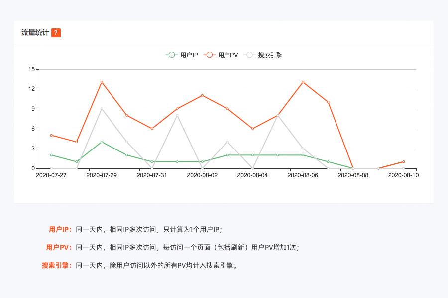 我司自主开发的PHP原生乐动体育网站流量统计功能正式发布